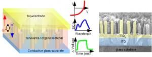 Hybride Nanostrukturierte Solarzelle mit einer Schutzsicht aus Titandioxid Nanopartikeln, die das schädliche UV-Licht absorbieren und das nützliche durchlassen. © Hybride Nanostrukturen, Universität Konstanz